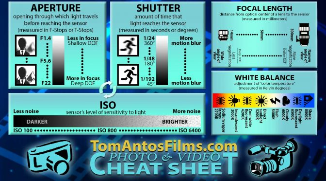 Photo & Video Cheat Sheet – Learn camera fundamentals!